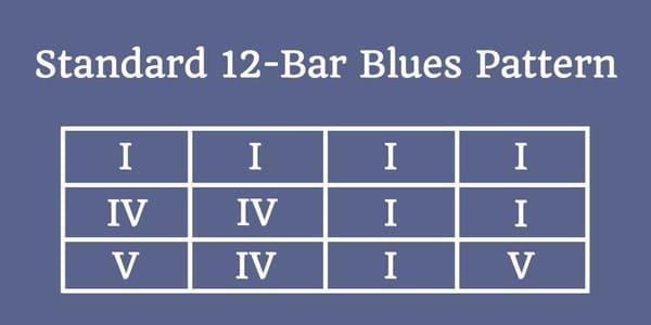 progresión de acordes Blues